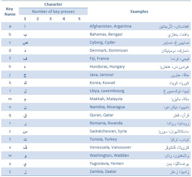Intellark The New Arabic Keyboard Layout Tutorial
